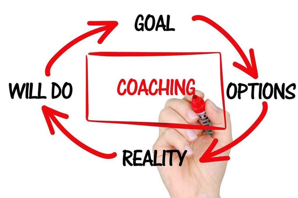 Model coachingowy GROW